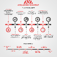 Infographic submission 3 -AVA Roadmap